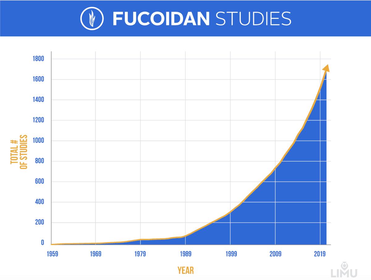 LUMI Fucoidan Studies